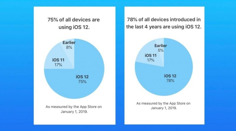 75% of all iOS devices now running iOS 12, outpaces iOS 11 adoption by 10%